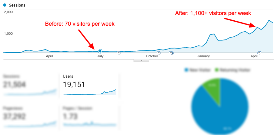before-and-after-seo-traffic-image